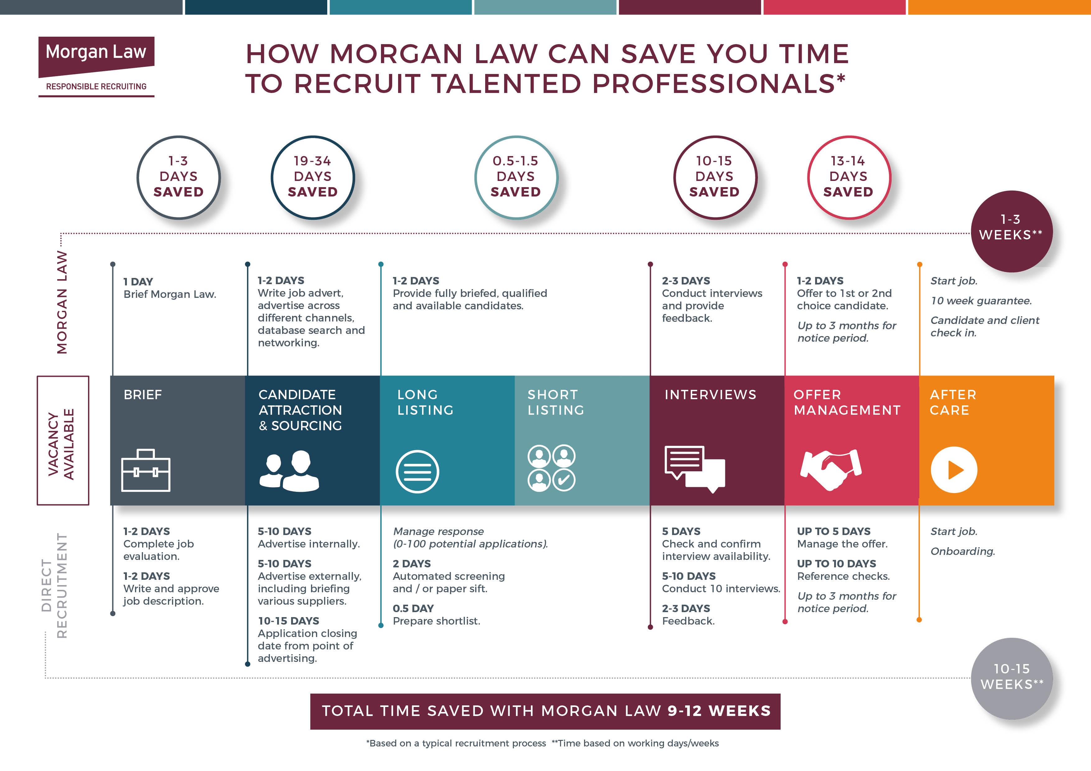 Morgan Law vs Direct Recruitment